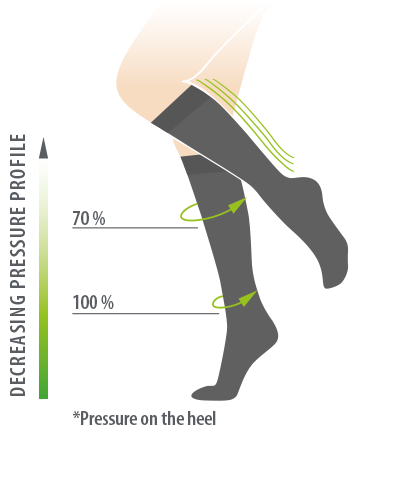 decreasing pressure profile travel support knee high